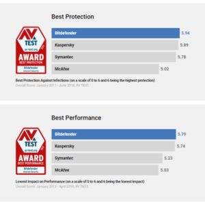 BitDefender Security Performance